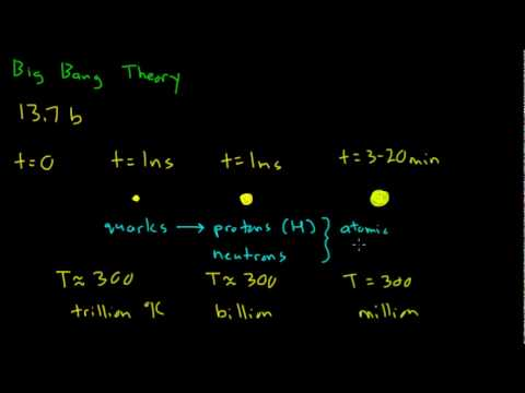 The Big Bang Timeline Overview Youtube