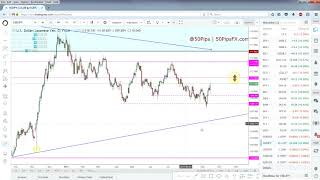 Forex & Futures Outlook   18/09/2017