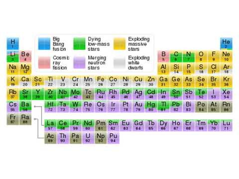 2 Symbol Of Elements And
