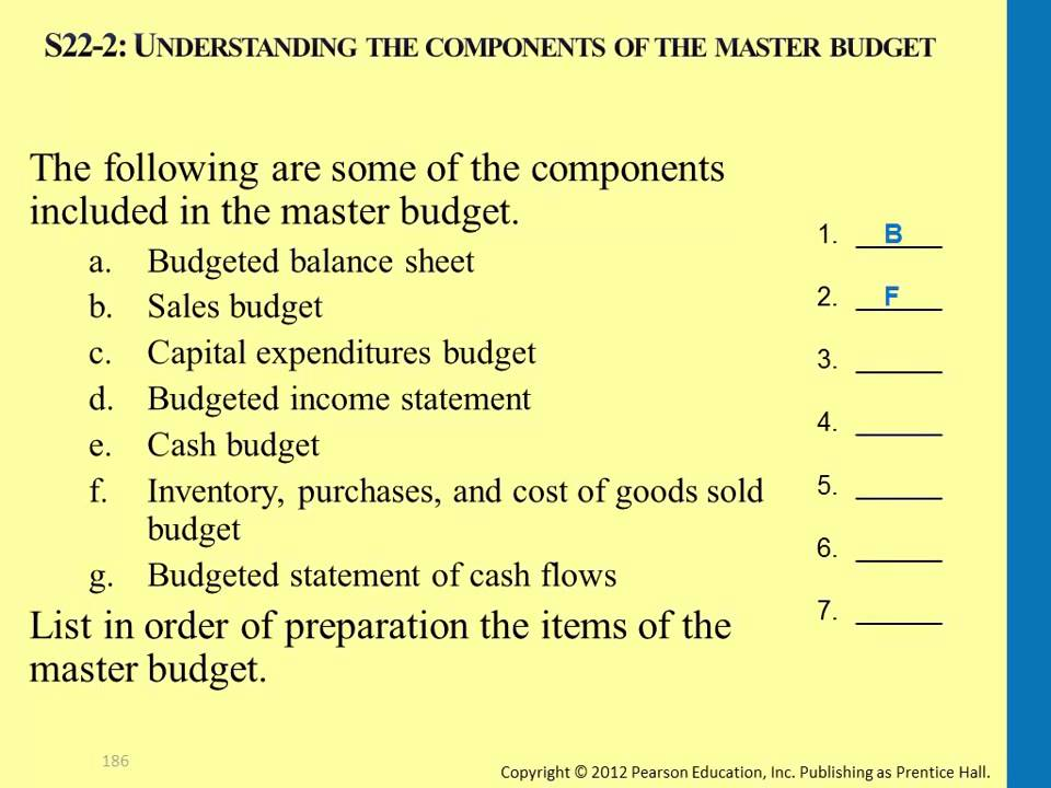Understanding the Components for a Master Budget - YouTube - components of income statement