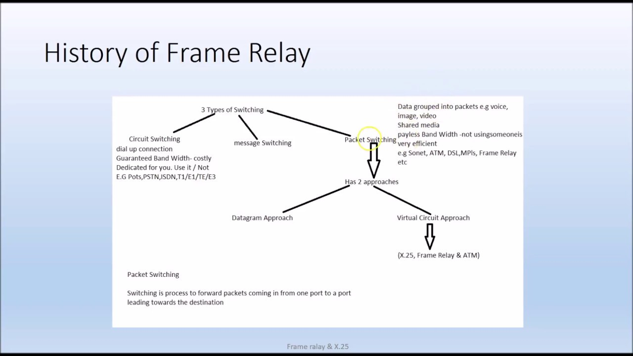 X 25 Frame Relay Packet Switching Part 2 - YouTube