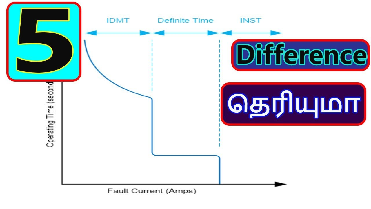 Difference Between Idmt Dt And Instantaneous Over Current Relays In Rating For Relay Tamil