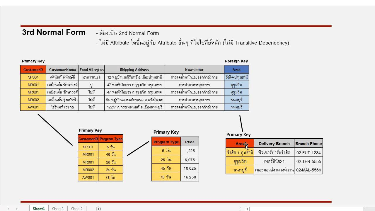 การทำ Normalization 1NF, 2NF, 3NF, BCNF, 4NF และ 5NF - YouTube