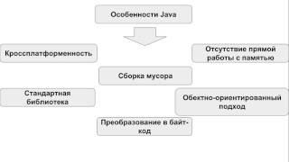 1. (2016) Основные понятия Java. JVM, JRE, JDK.