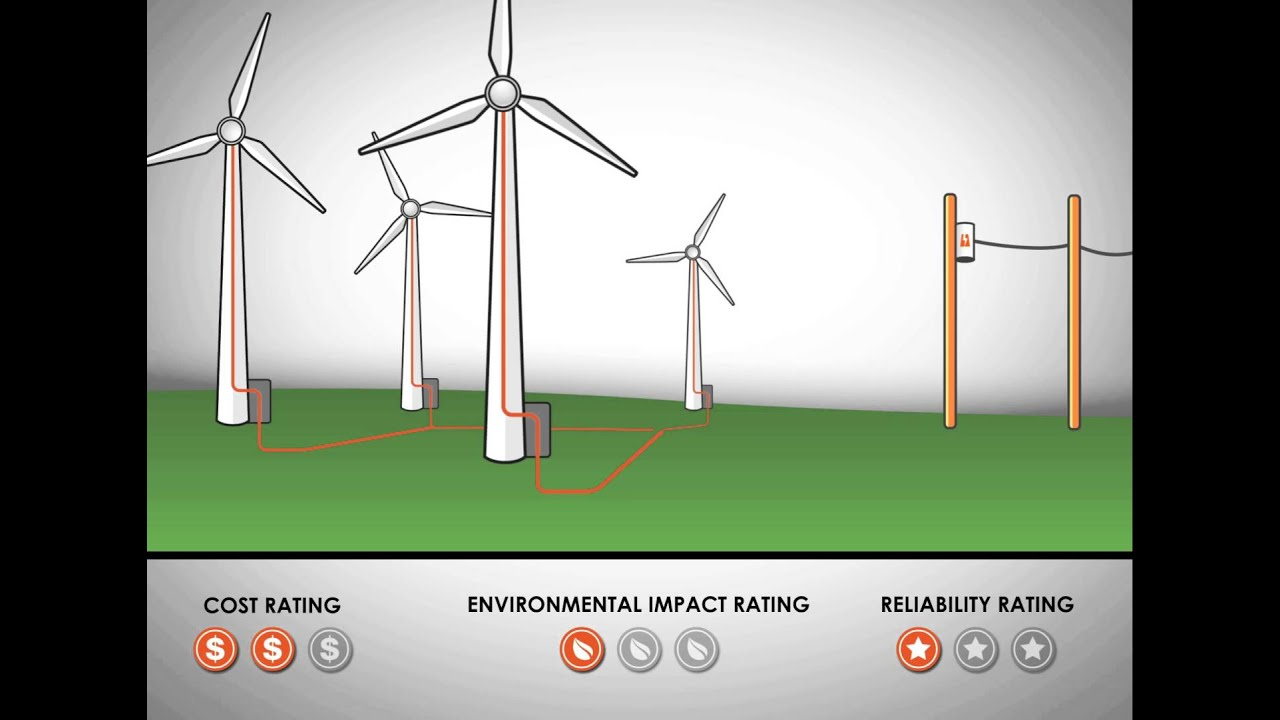 how does generate electricity wind