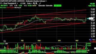 Amrn, Petm, Soda, Twer - Stock Charts - Harry Boxer, Thetechtrader.com