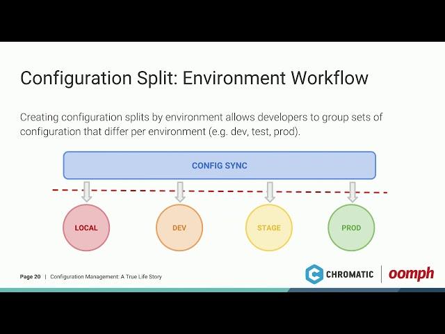 Contenta CMS (Drupal API) + Nuxt js | NERD Summit (Drupal Video)