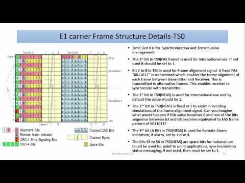 01-Plesiochronous Digital Hierarchy(PDH),