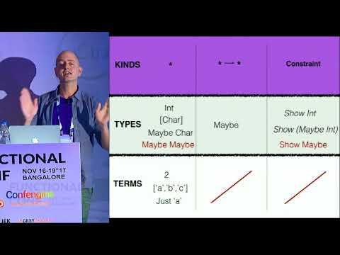 Making sense of the Haskell type system by Ryan Lemmer at FnConf17