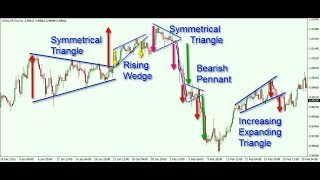 Barry Norman Explains How To Trade with Triangles & Other Chart Patterns