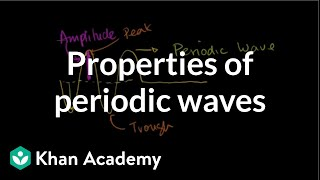 Amplitude, period, frequency and wavelength of periodic waves | Physics | Khan Academy