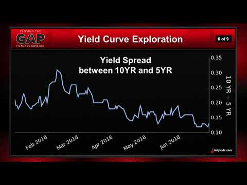 Basics of Analyzing the Yield Curve   Closing the Gap: Futures Edition