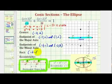 Ex 1: Graph an Ellipse with Center NOT at the Origin and Horizontal Major Axis