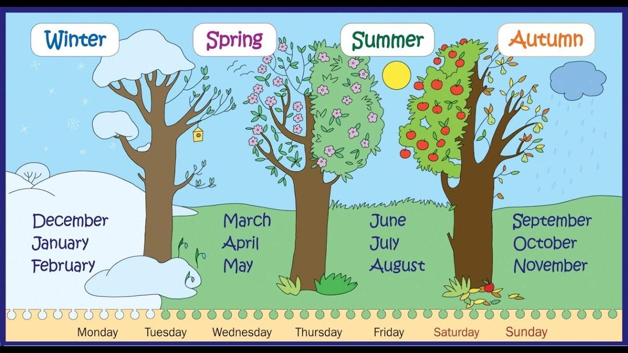 Four Seasons Winter Spring Summer Fall Dates | Yoktravels com