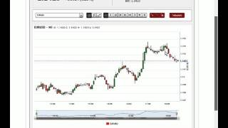 24 hours Forex Trading Analytics #1 April 11 2016 EuroUsd