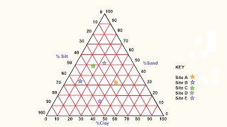 How to make a Triangular Graph
