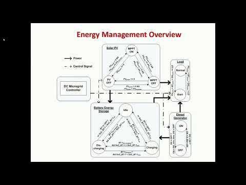 Formal Validation of Supervisory Energy Management Systems for Microgrids