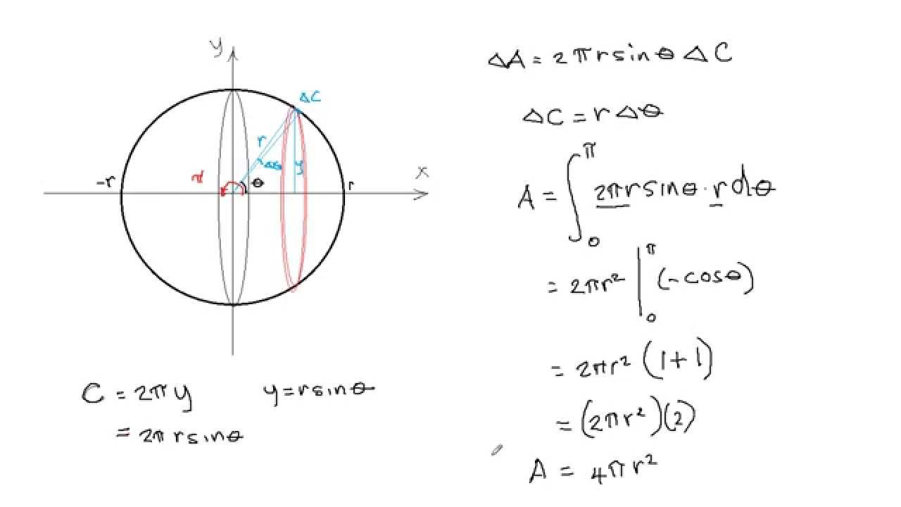 Proof Of Surface Area Of A Sphere Using Integral Calculus