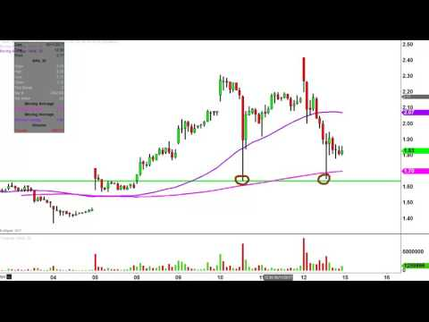 Northern Dynasty Minerals Ltd - NAK Stock Chart Technical Analysis for 05-12-17