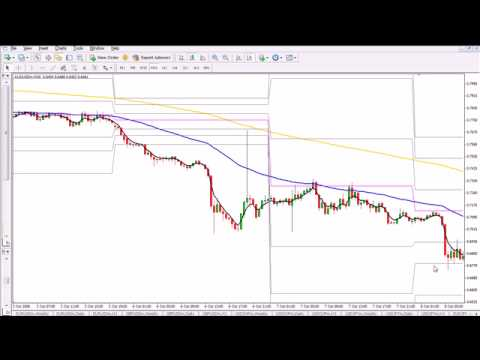 Forex Trading System | Forex Strategy | Forex Tips | Forex Charts | Learning To Trade Forex