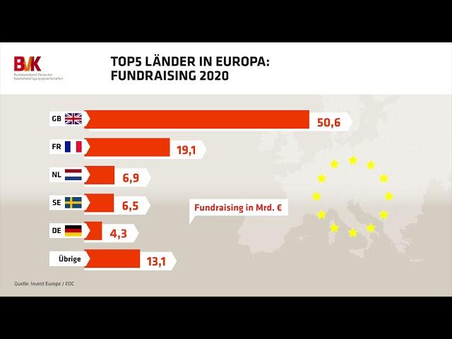 Top 5 Länder in Europa: Fundraising 2020