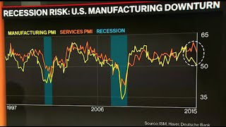 Why the U.S. May Be Entering a Recession, in 3 Charts