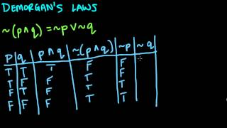 Logic - DeMorgan's Laws of Negation