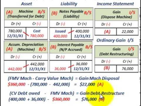 Troubled Debt Restructuring (Settlement Of Debt Thru Transfer Of Assets, Debtor & Creditor)