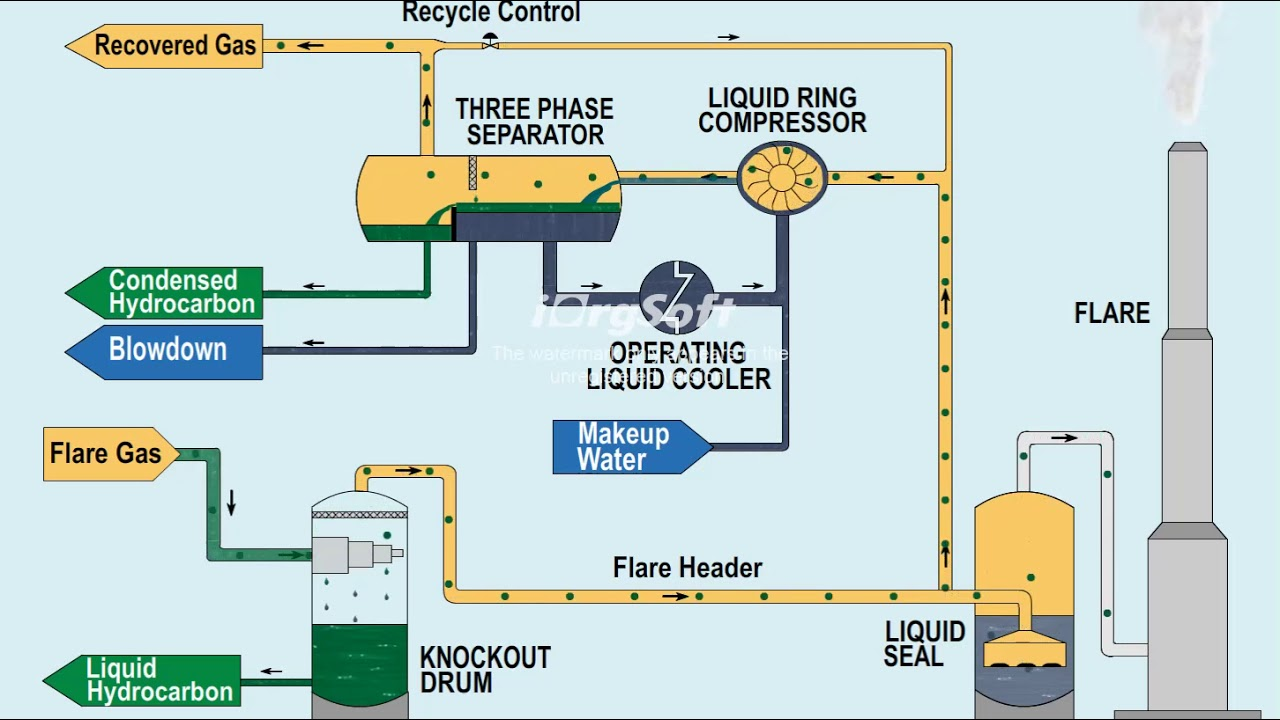 Pacon Process Inc Flare System Youtube