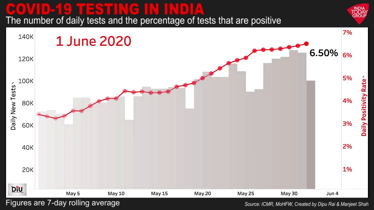 Covid 20 Testing In India Number Of Tests And Percentage Of Positive Cases    India Today DIU Video