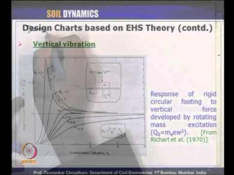 Mod-05 Lec-31 L31-EHS Theory, Vibrational Control
