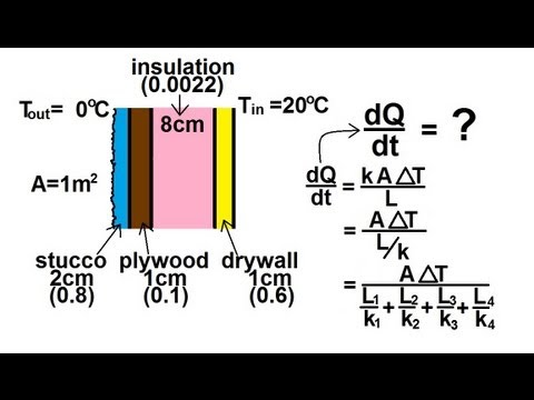 Physics Thermodynamics Conduction Heat Transfer 7 Of