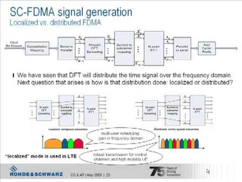LTE Basics Part II - Single Carrier FDMA - YouTube