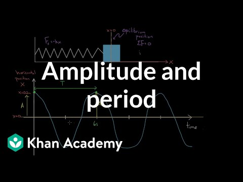 Definition Of Amplitude And Period | Physics | Khan Academy