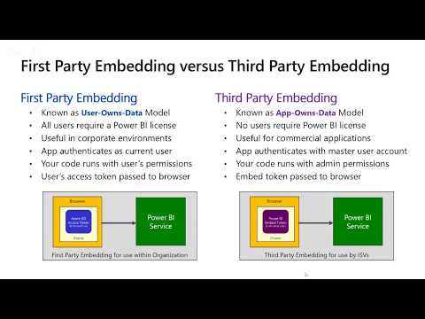 November Update for Power BI Embedding with Ted Pattison