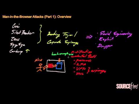 Man-in-the-Browser Attacks (Part 1): Overview | Sourcefire Chalk Talks