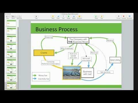 Solar Business Modell für Kleinanleger