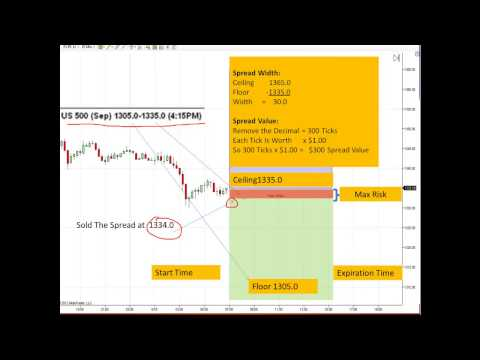 Nadex Bull & Bear Box Spread Strategy Examples