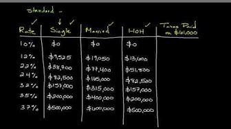 How to Calculate Your Federal Income Tax Liability | Personal Finance Series