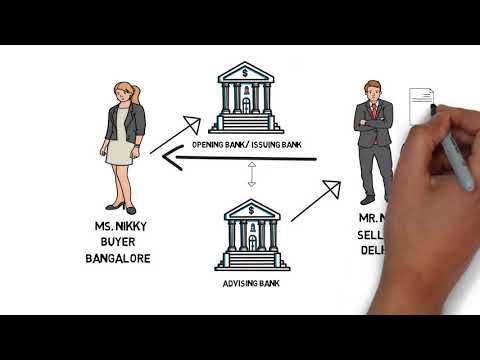 Letter of Credit   LC    Full Process & Basics