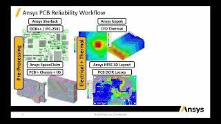 Electronics Reliability Workflow Demo