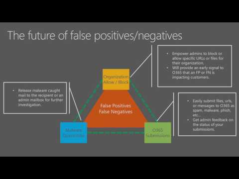 Microsoft Ignite 2016 Understand how Microsoft protects you against Spoof, Phish, Malware, and Spam