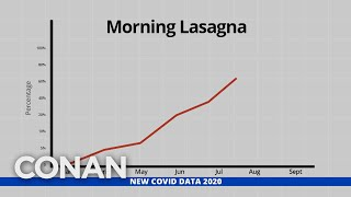 Unnecessary COVID-19 Graphs: Morning Lasagna Edition - CONAN on TBS