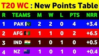 T20 World Cup 2021 Points Table - After Pak Vs Nz || Points Table T20 World Cup 2021