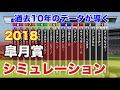 2018年  皐月賞  シミュレーション【過去10年データ競馬予想】