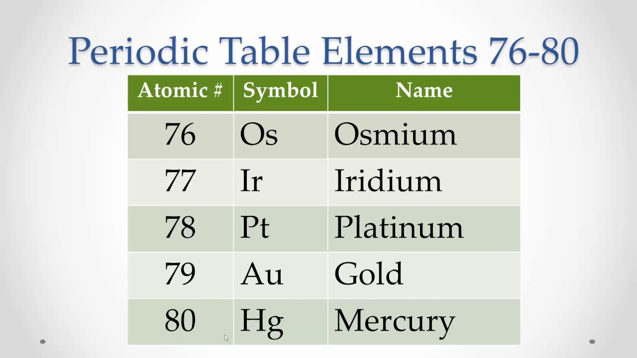 Periodic table elements 76 80 memorize repeat youtube periodic table elements 76 80 memorize repeat urtaz Image collections