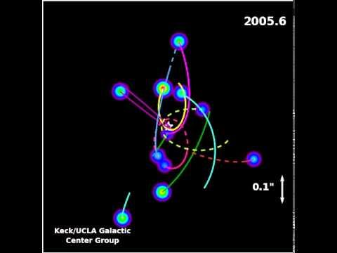 Animation of the Stellar Orbits around the Galactic Center