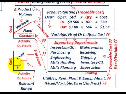 Manufacturing Costs Direct Fixed Variable Indirect Fixed