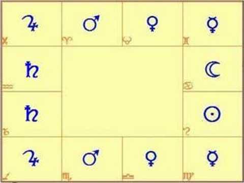 Значение планет и ими руководимых знаков зодиака