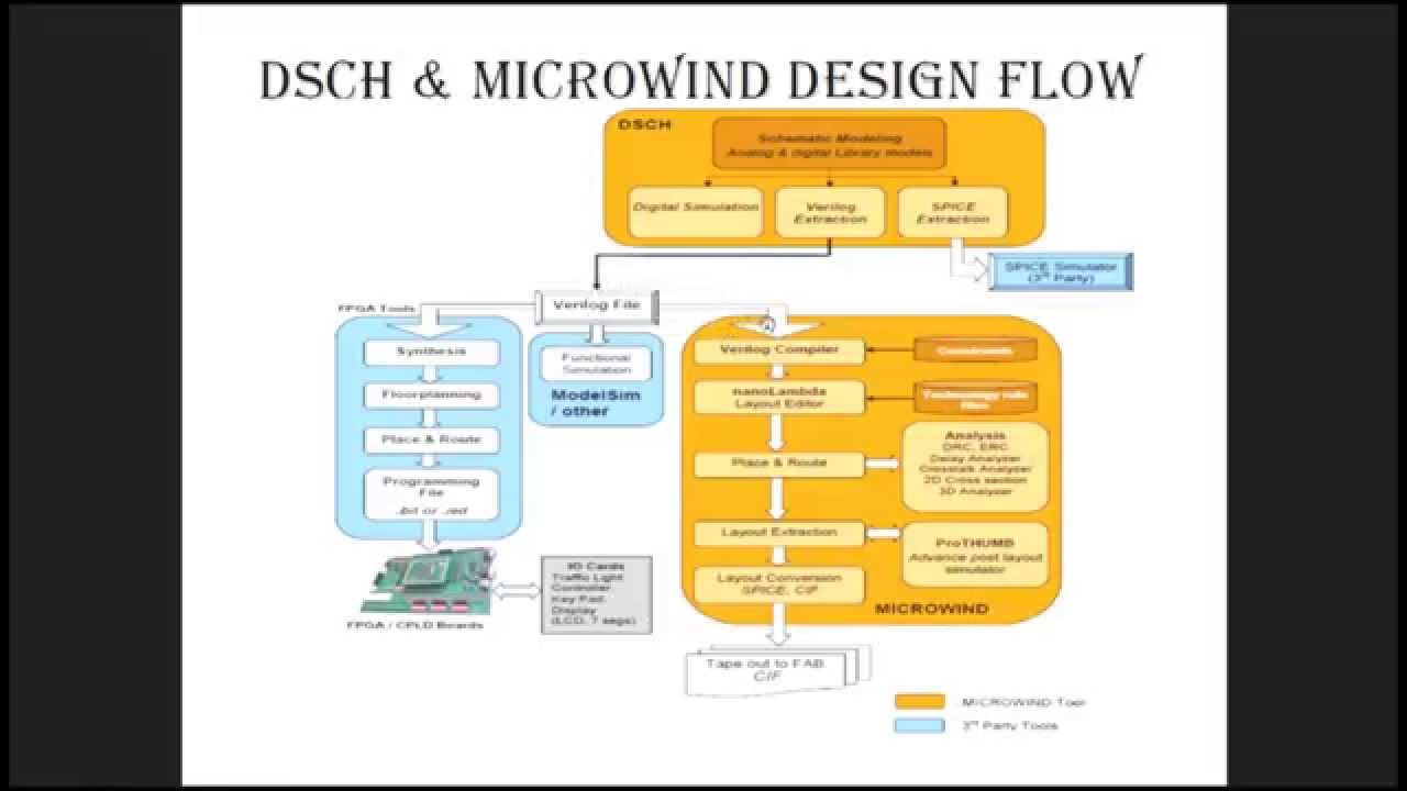 Schematic and layout design with microwind part 1 of 3 by escs tech schematic and layout design with microwind part 1 of 3 by escs tech gr noida youtube ccuart Gallery